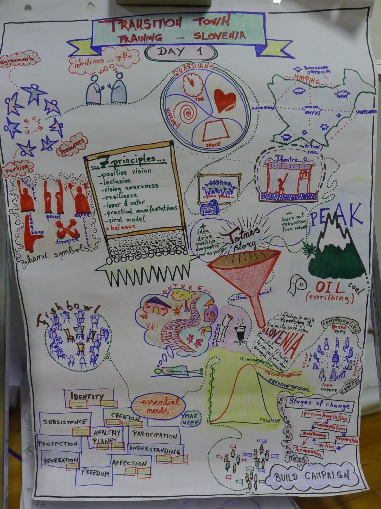 curso de Transicion Slovenia 2014