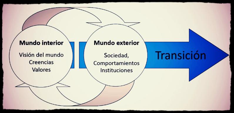 Mundo interior y mundo exterior, y cómo afectan a la realidad social. Fuente: Juan del Río, Guía para el Movimiento de Transición
