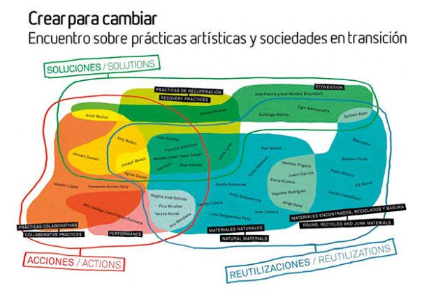 """Cartel del encuentro """"Crear para Cambiar. Encuentro sobre prácticas artísticas y sociedades en transición""""."""