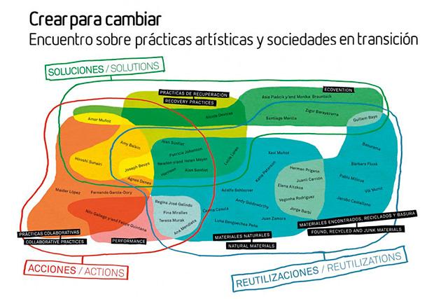 """Arte y Transición: Cartel del encuentro """"Crear para cambiar. Encuentro sobre prácticas artísticas y sociedades en transición""""."""