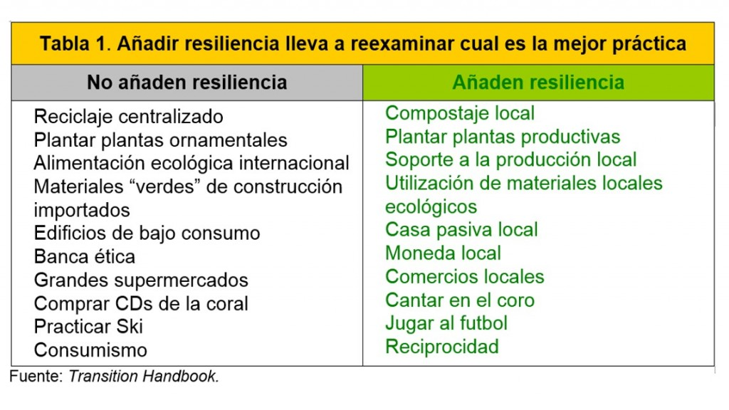 Añadir resiliencia lleva a reexaminar cual es la mejor práctica - red de transición