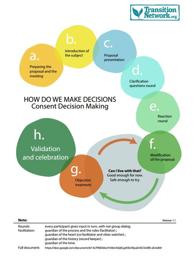 Como Tomar decisiones - red de transición