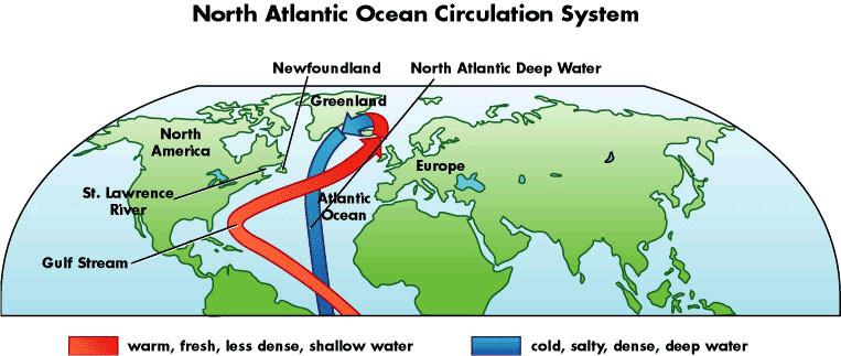Atlantic overturning