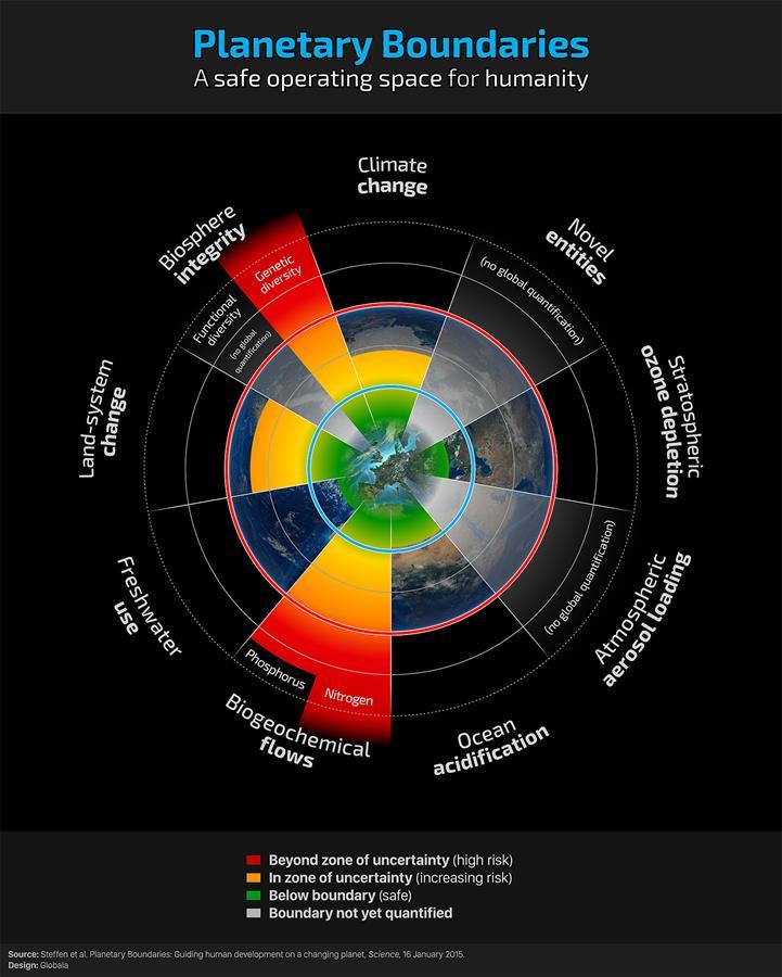 planetary-boundaries-figure-3