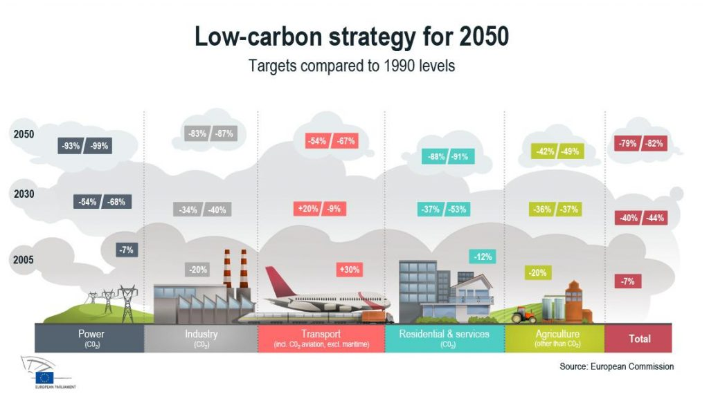 Estrategia de la UE para reducir emisiones hasta 2050